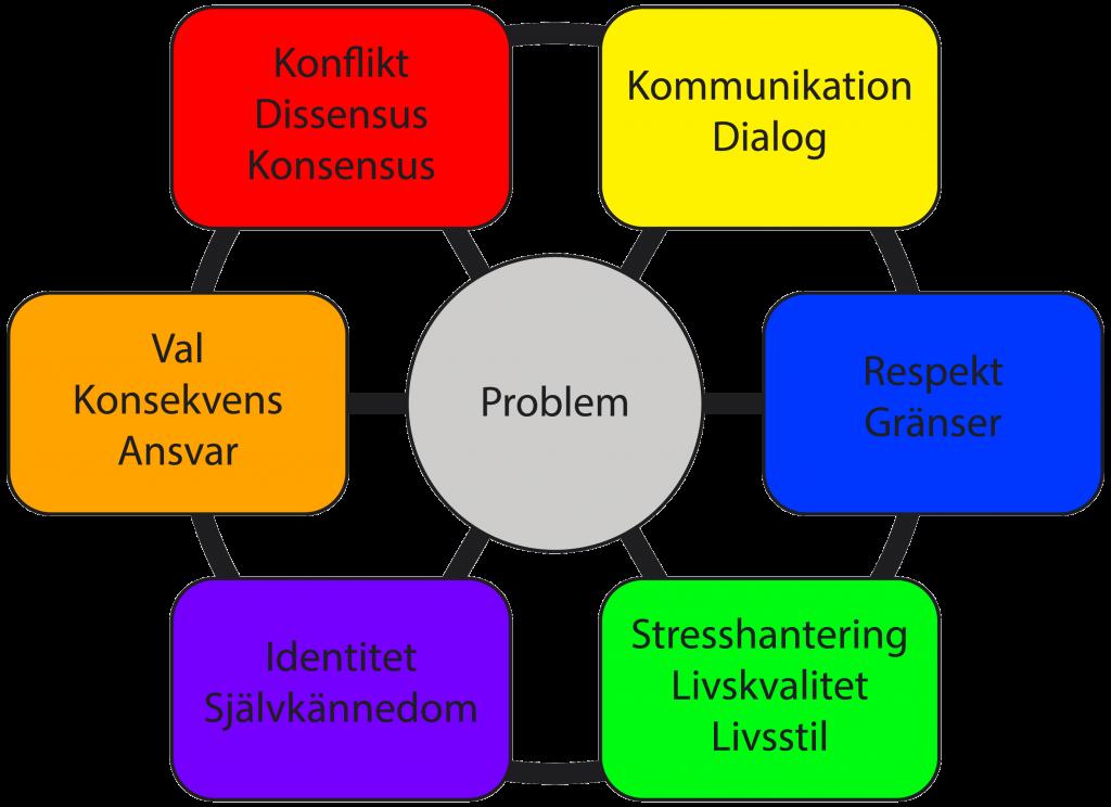 Föredrag seminarier